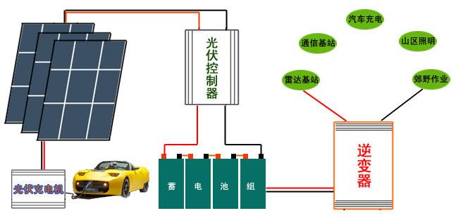 光伏控制器是有效控制太阳能电池向蓄电池充电   使蓄电池在安全工作